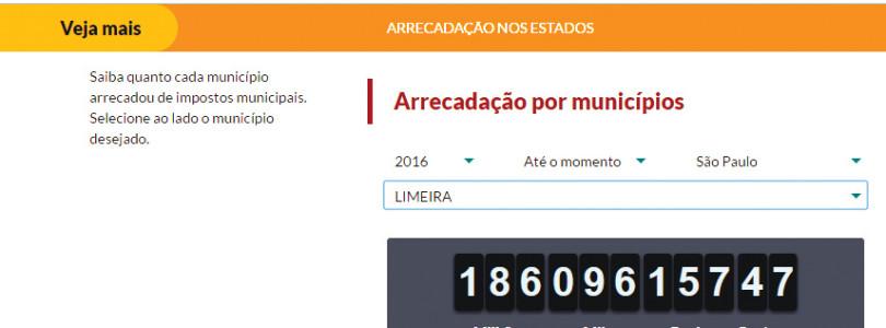 IMPOSTOS: Em 4 anos, limeirenses pagaram R$ 803 mi