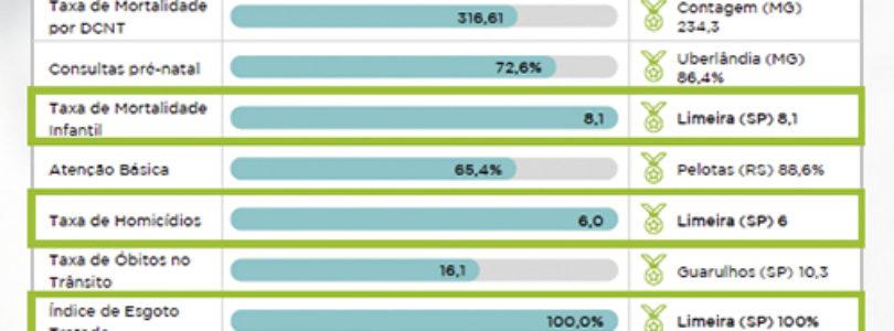 ÍNDICE MACROPLAN: Limeira volta ao topo de ranking