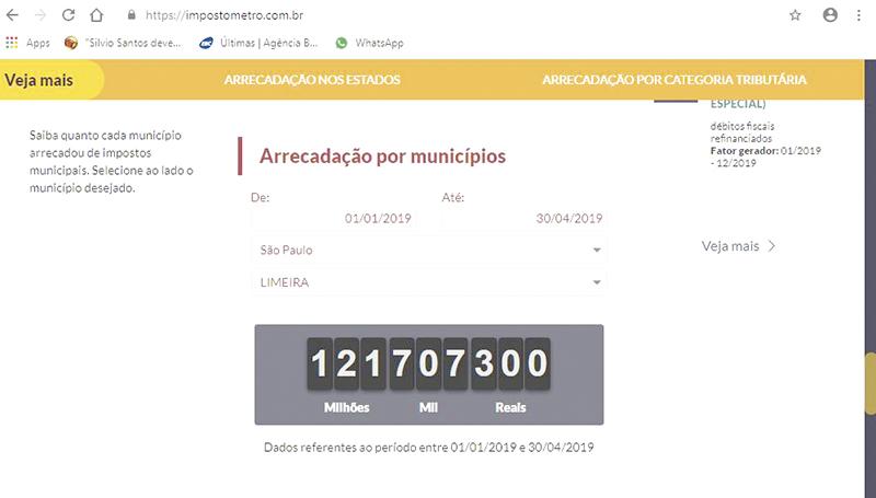 EM QUATRO MESES: Limeirense pagou R$ 121,7 mi em impostos