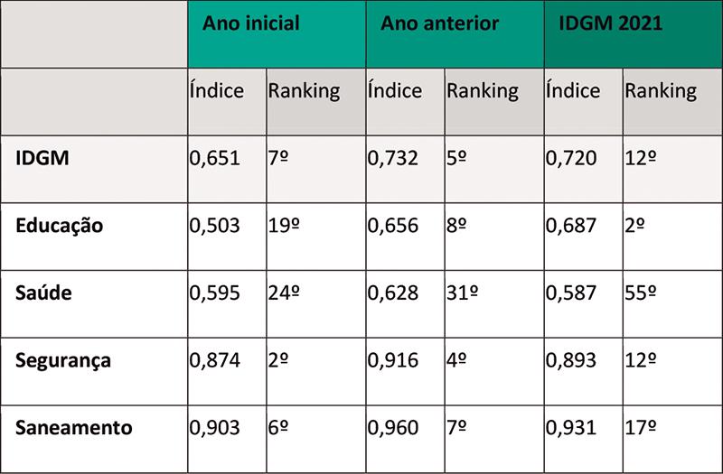 DESAFIOS DA GESTÃO: Limeira é a 12ª entre as 100 maiores